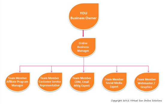 Online Business Manager Relationship Flow Chart